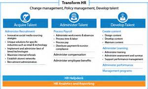 hr outsourcing services offerings infosys bpo