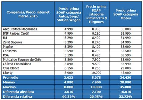 precio de permiso de circulacion precios permisos de circulacion new style for 2016 2017