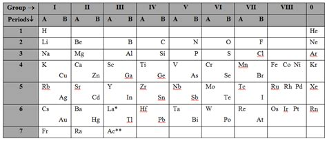 how did mendeleev arrange the periodic table a plus topper