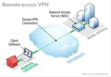 Remote access VPN   HowStuffWorks