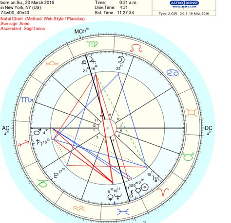 carta astral 2016 carta astral y horoscopo 2016 newhairstylesformen2014 com