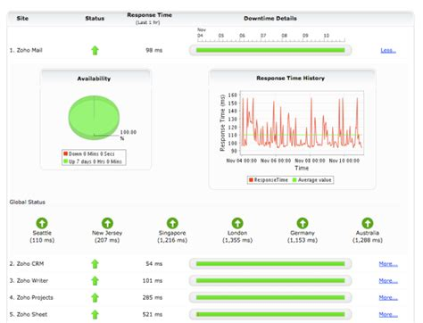 nagios email notification template zoho announces status dashboard for all services you can