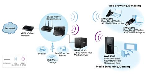 beyond wifi how a home network improves household wireless home wireless for home network