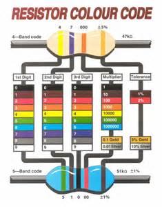 resistor color chart resistor color code chart pdf