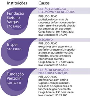 Distance Mba Rankings 2014 by Mba Ranking Brasil Veja Aqui As Melhores Escolas