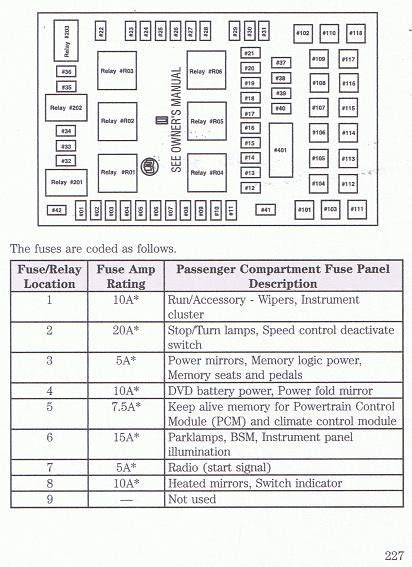 2005 ford f150 fuse box diagram f150online forums dilenger s album fuse box diagram