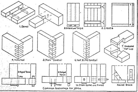 woodwork woodworking joint types pdf plans