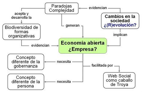 preguntas basicas sobre economia compilaci 243 n de materiales para entender la econom 237 a abierta