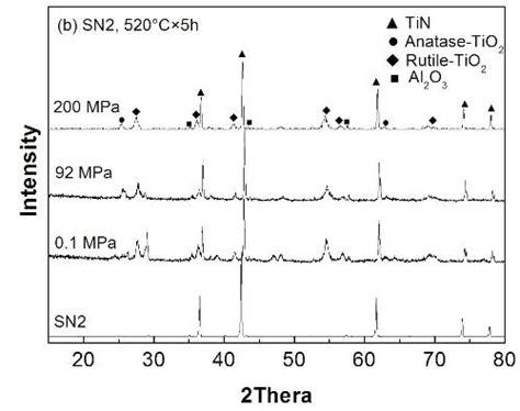 xrd pattern of tin low temperature oxidation of titanium nitride under high