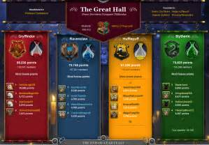 pottermore haus test house points pottermore wiki fandom powered by wikia