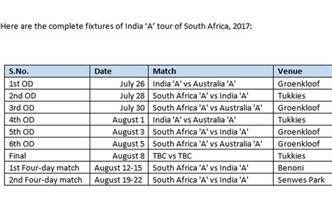 india cricket india tour of south africa likely to begin