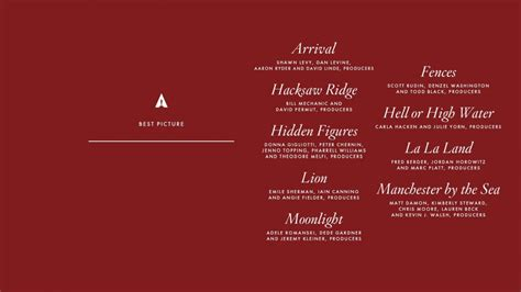 2017 best picture here are the 2017 oscar nominations complete list