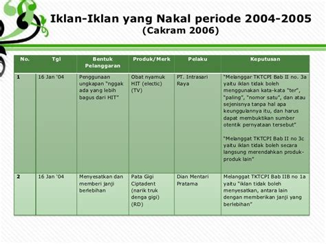 Obat Tetes Telinga Di Iklan Tv Tugas Pko Siang Dwi Retno Ningsih G34090057 Bab 19