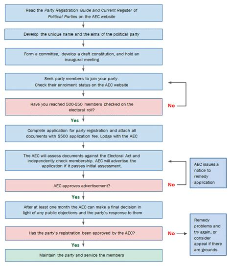 electoral college process flowchart transport