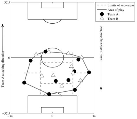pattern analysis sport science of winning soccer emergent pattern forming