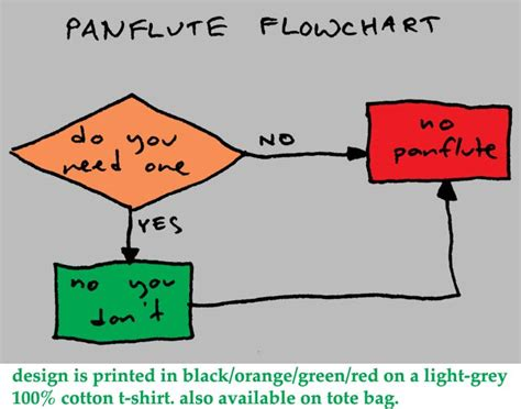pan flute flowchart not quite a reputable journal of opinion a pan flute flow