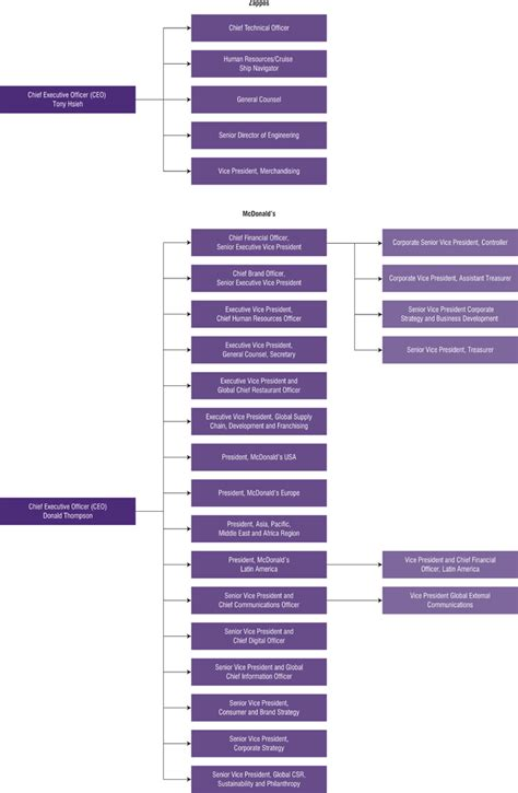 ford motorpany management structure ford motor organizational structure impremedia net