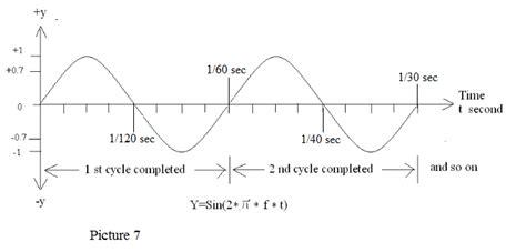 60 hz to s litude ratio concept ttradio