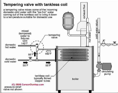 convert tankless coil water to electric heat