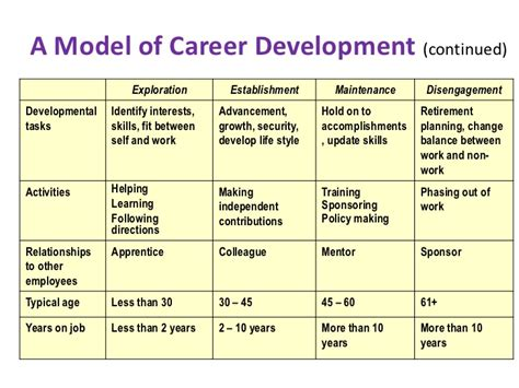 career development objectives exles 5 year professional development plan template image