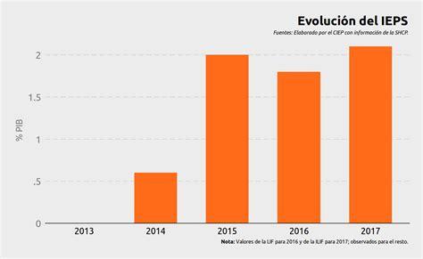 ley del ieps 2016 onleynsolutionscom ingresos tributarios evoluci 243 n y comparaci 243 n