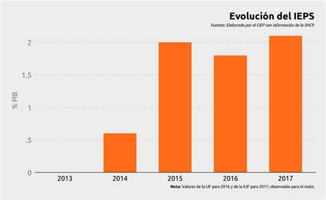 Porcentaje Del Ieps 2016 Stlmalfmatthewbretzcom | ingresos tributarios evoluci 243 n y comparaci 243 n