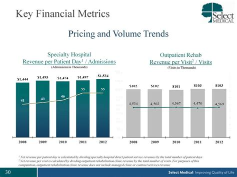 Revenue Code Inpatient Detox by Key Financial Metrics Pricing And Volume Trends Specialty