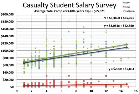 Actuary Getting Mba by Actuary Salary Survey Actuary Dw Global
