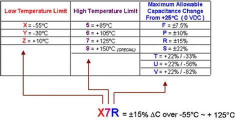 capacitor eia code www grupoalternativodecargapesada conhecendo capacitores