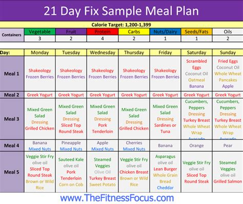 Your Sle 21 Day Fix Meal Plan Container Sizes Grocery Shopping Food List 21 Day Fix Meal Plan Template