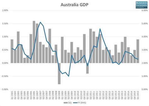 Australia GDP soars, but growth remains patchy   Business