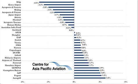 airasia yahoo finance fraport aeroports de paris and baa parent jump while