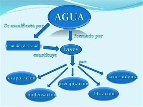 imagenes mapa mental del agua ciclo del agua mapa