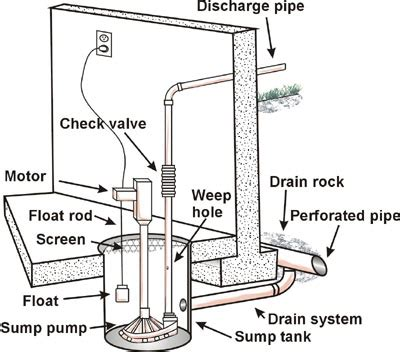 sump installation diagram sump design question dehumidifier foundation home