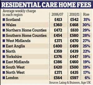care home fees soar to 163 26 000 a year thousands more