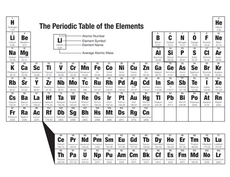 a beginner s guide to the periodic table multimedia the periodic table chapter 4 lesson 2