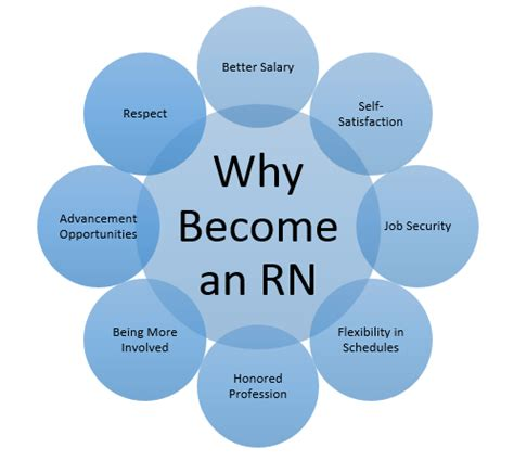 You Can Get With A Nursing Degree And Mba by How To Become Registered Things You Should