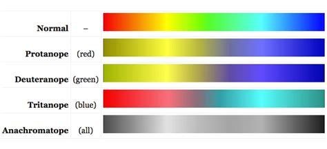 how common is color blindness introduction iris software for eye protection