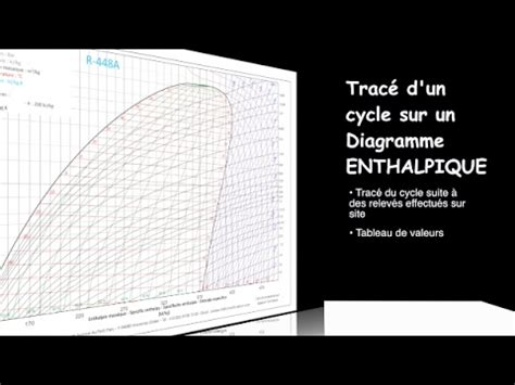 comment utiliser le diagramme enthalpique trac 233 du cycle frigorifique diagramme enthalpique