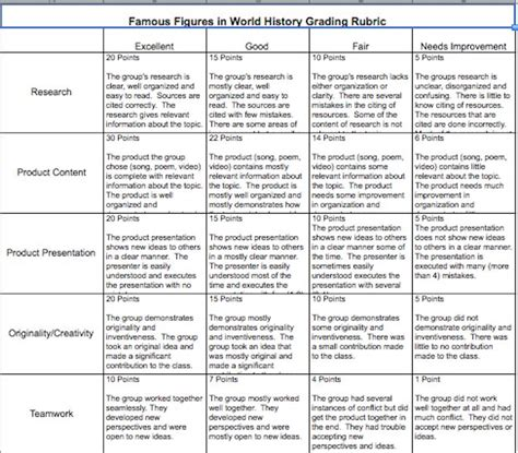 21st Century History Research Paper Topics by 21st Century Skills 6th Grade World Cultures Project Rubric Students Research An Influential