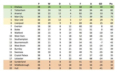 epl table meaning football manager reveal final 2016 17 premier league table