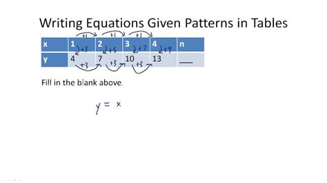 non linear pattern exles using patterns to solve problems exle 1