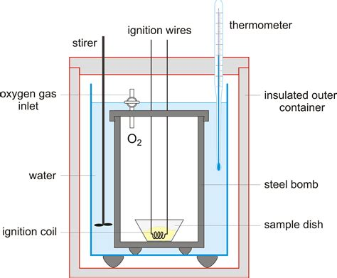 diagram of a bomb calorimeter bomb calorimeter chemistry dictionary glossary