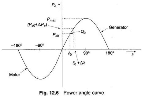 swing equation in power system power swing equation 28 images micro grids