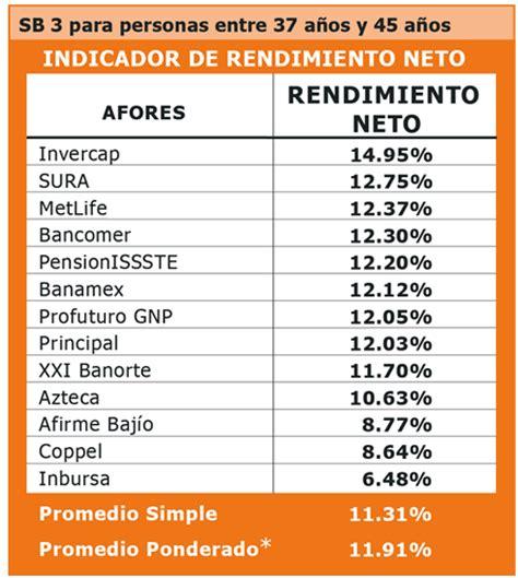 mejores afores de mexico 2016 comparativa de afores rankia