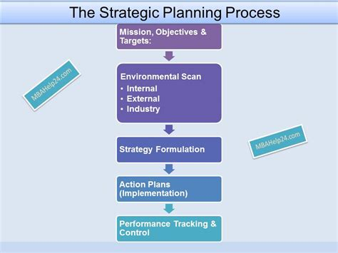 strategic planning cycle diagram strategic planning process diagram pictures to pin on