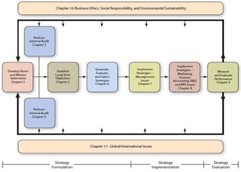Manajemen Strategik Kebijakan Perusahaan pengertian tujuan dan proses manajemen strategi kajianpustaka