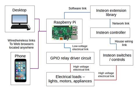 raspberry pi block diagram raspberry pi remote