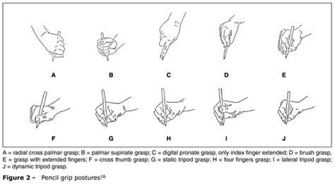 design pattern grasp types of pencil grips pencil grip pinterest pencil grip