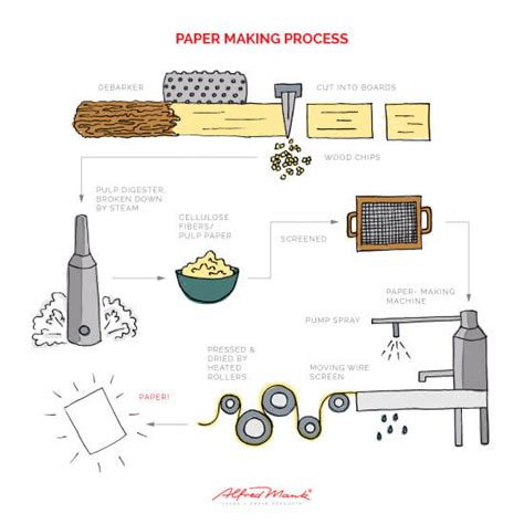 Process Of Paper - a closer look at the paper production process mank